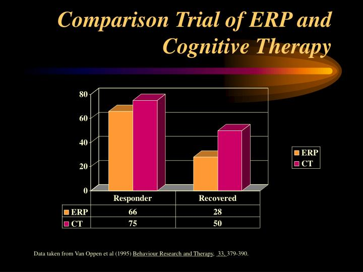 Comparison Trial of ERP and Cognitive Therapy