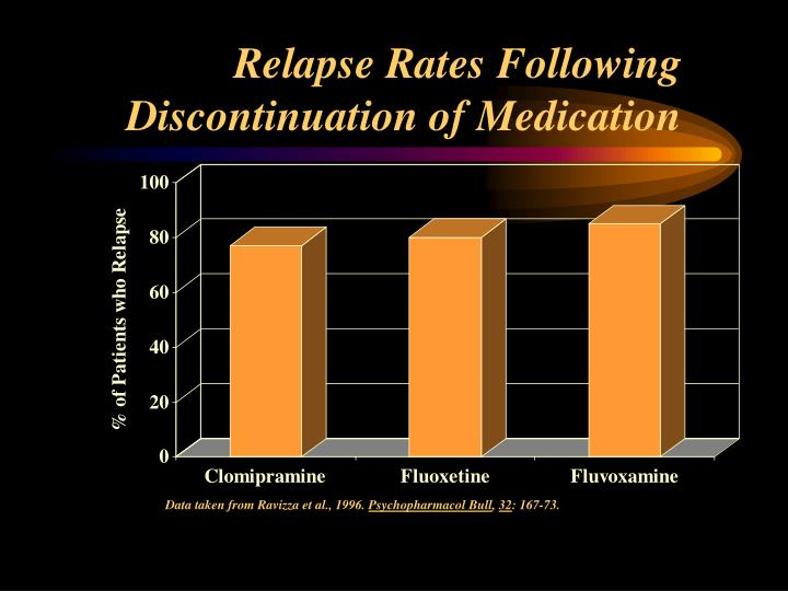 Relapse Rates Following  Discontinuation of Medication