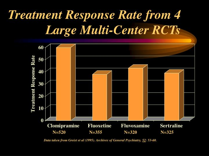 Treatment Response Rate from 4 Large Multi-Center RCTs