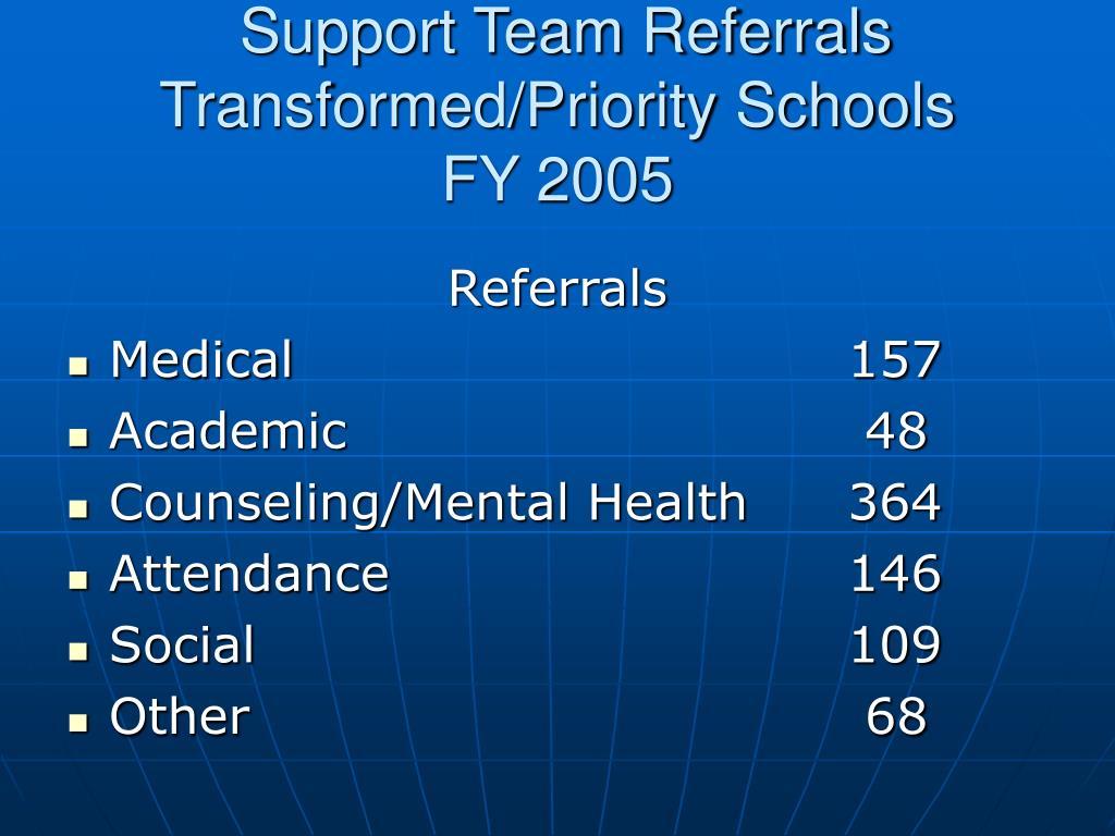 Support Team Referrals Transformed/Priority Schools