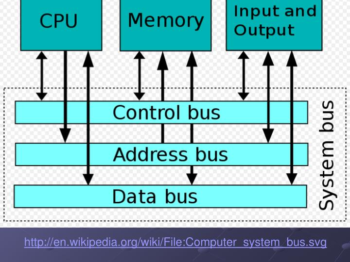 http://en.wikipedia.org/wiki/File:Computer_system_bus.svg