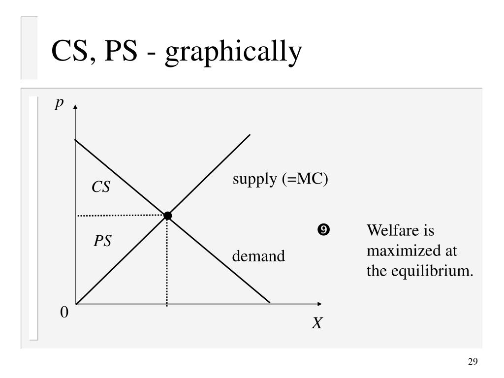 CS, PS - graphically