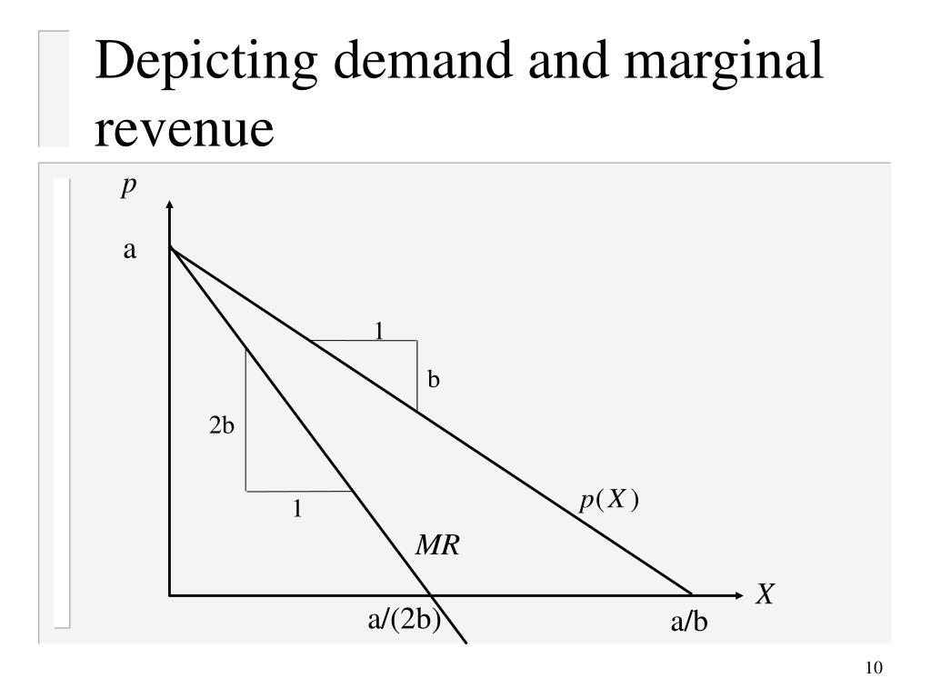 Depicting demand and marginal revenue