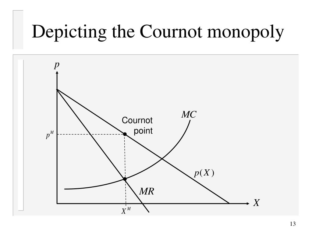 Depicting the Cournot monopoly