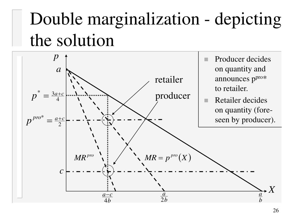 Double marginalization - depicting the solution