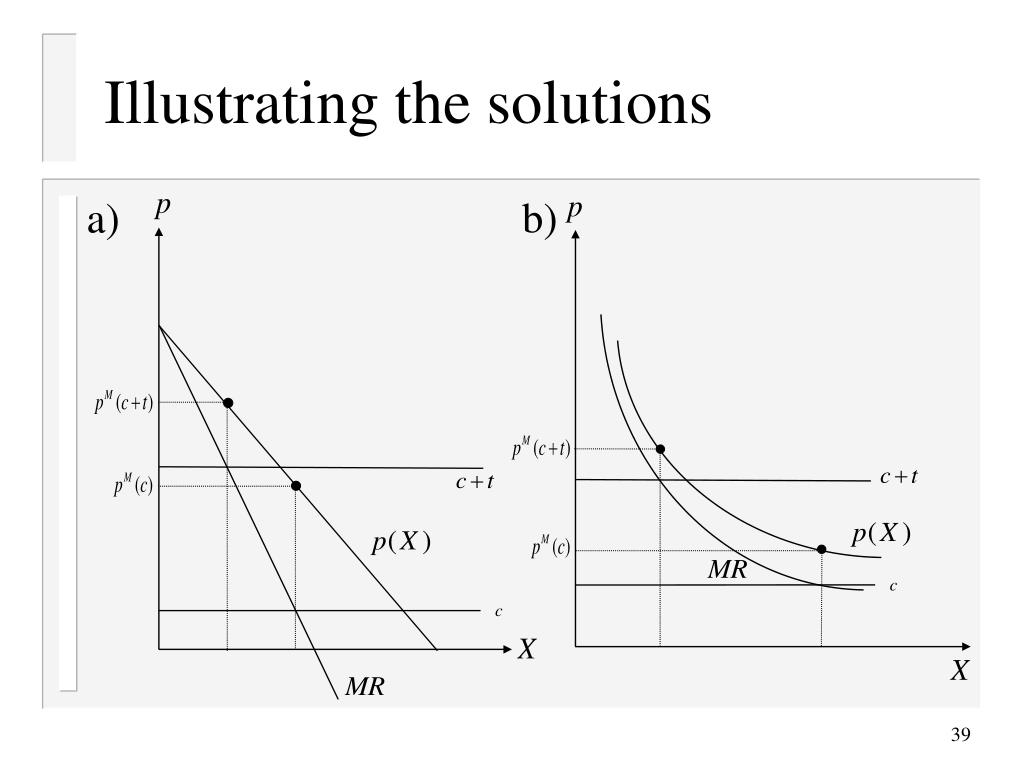 Illustrating the solutions