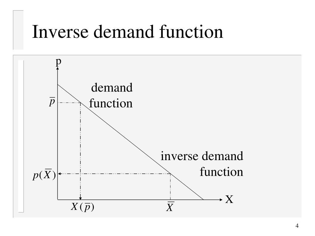 Inverse demand function
