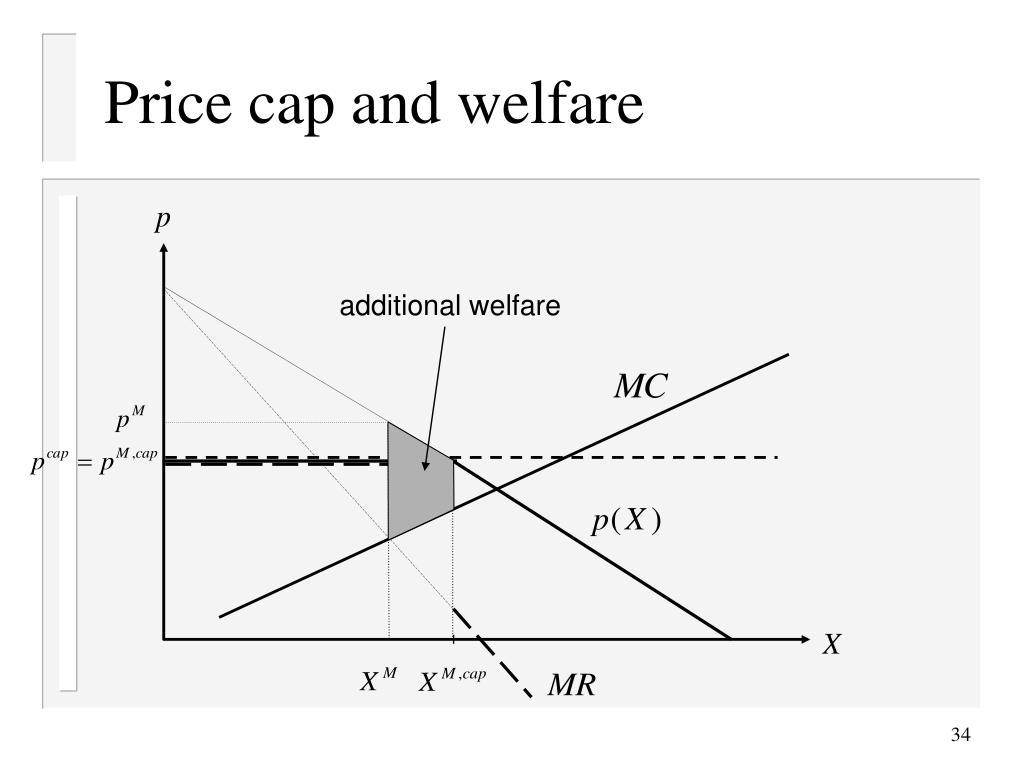 Price cap and welfare