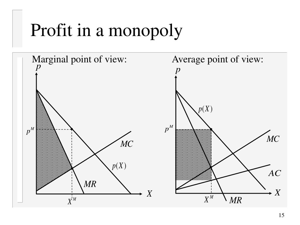 Profit in a monopoly