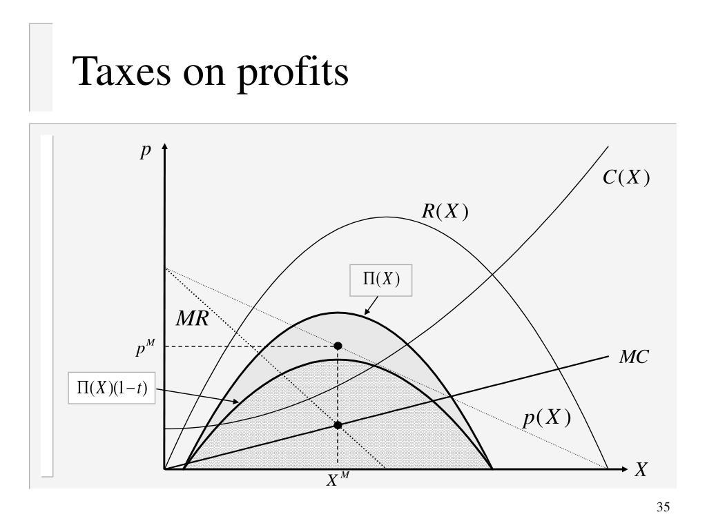 Taxes on profits