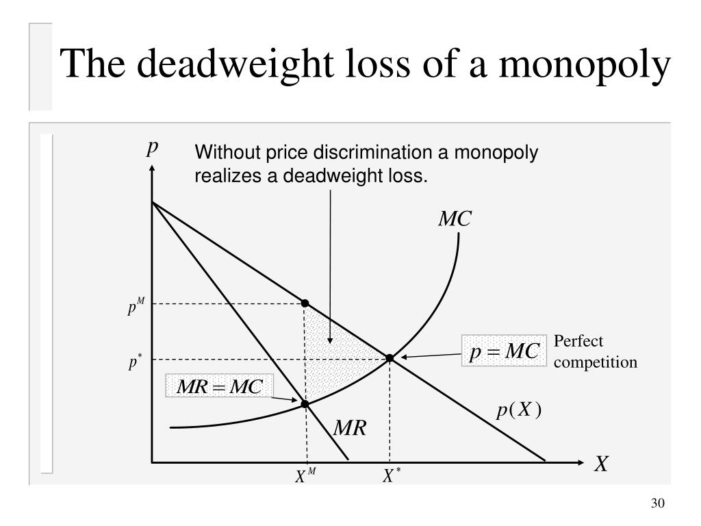 The deadweight loss of a monopoly
