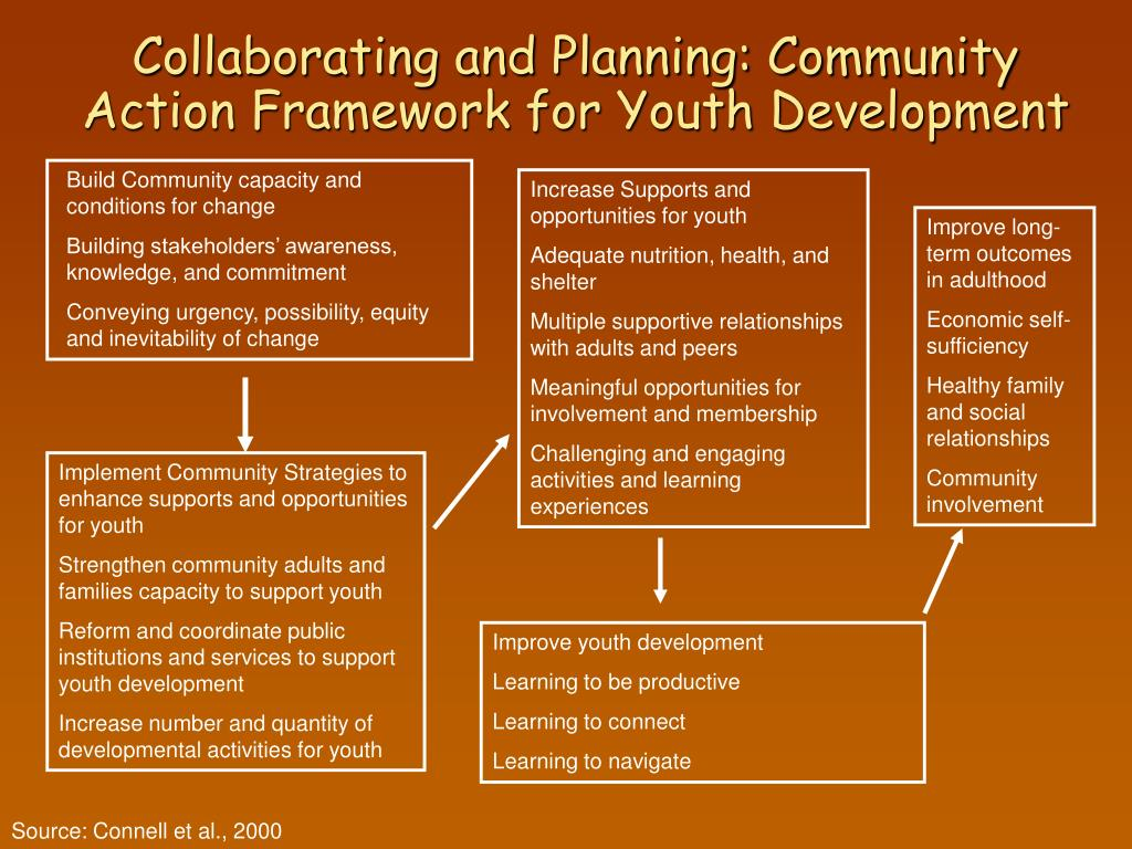 Collaborating and Planning: Community Action Framework for Youth Development