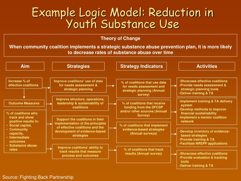 Example Logic Model: Reduction in  Youth Substance Use