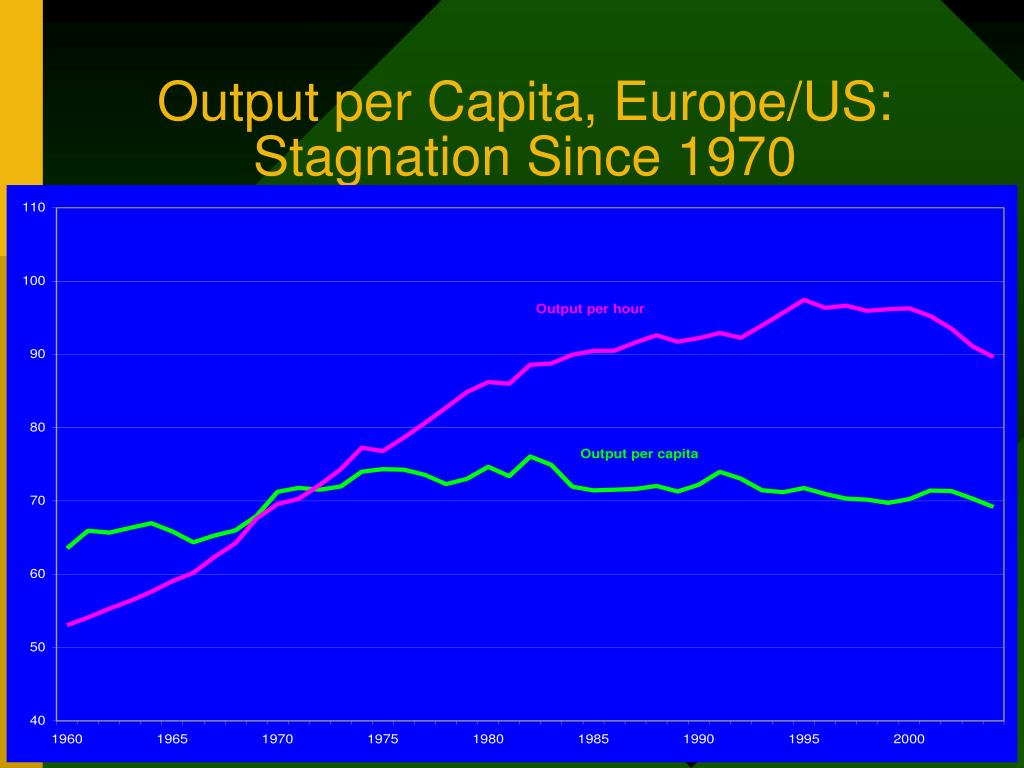 Output per Capita, Europe/US:  Stagnation Since 1970