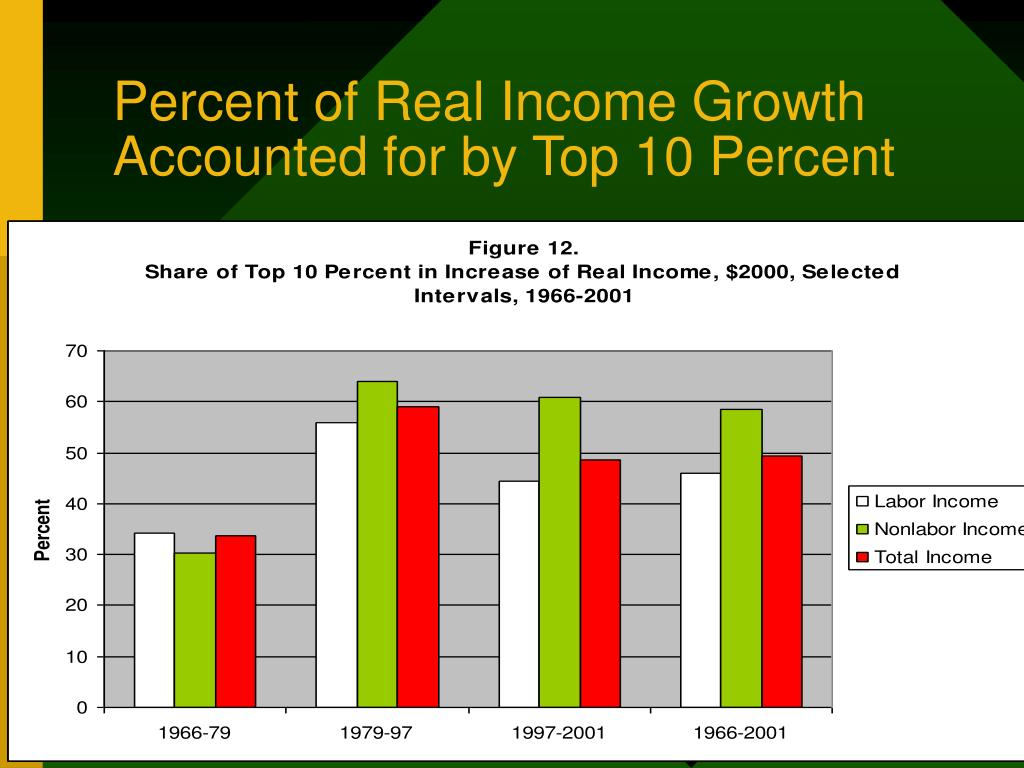 Percent of Real Income Growth Accounted for by Top 10 Percent
