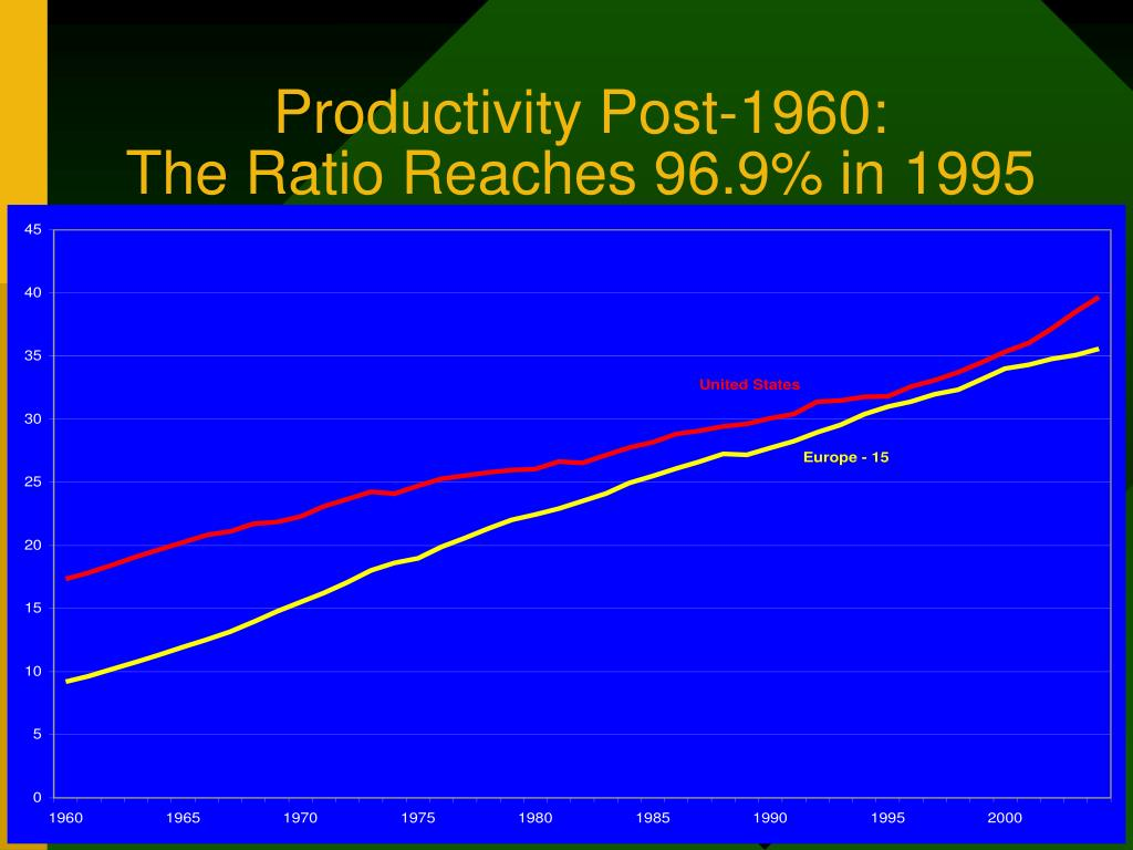 Productivity Post-1960: