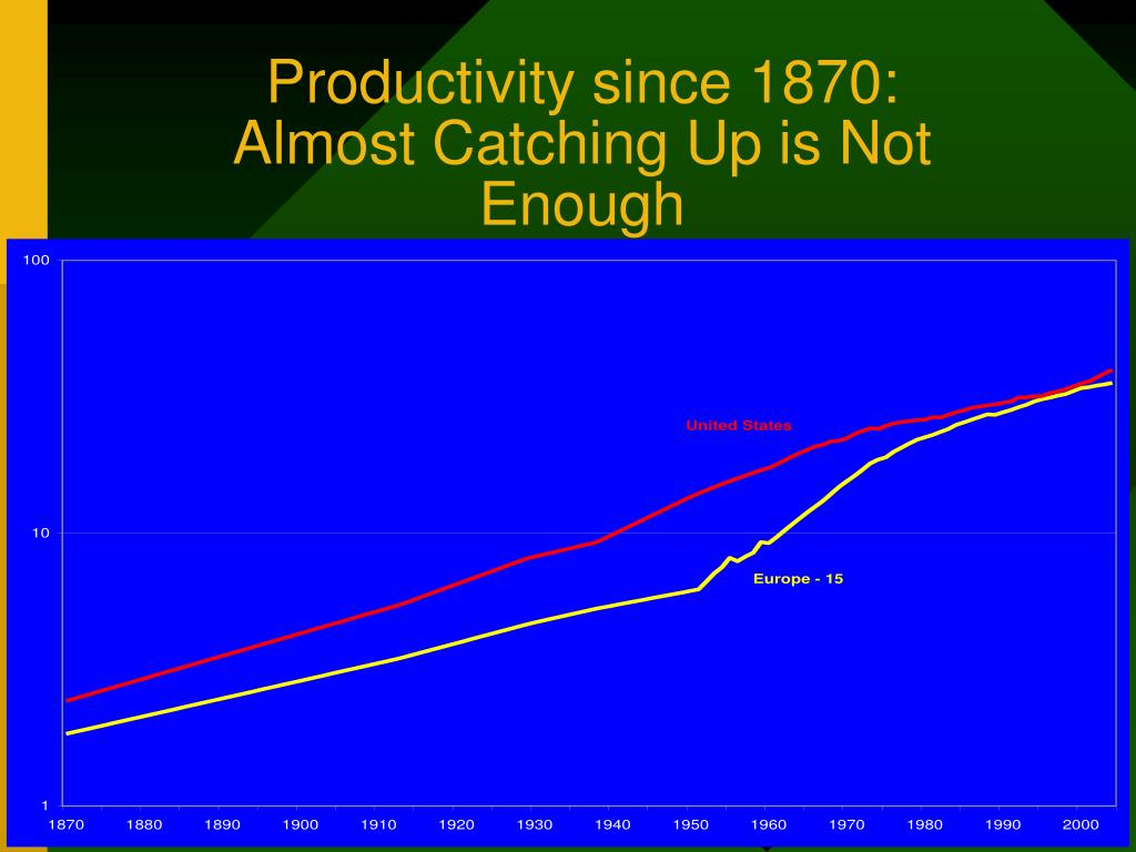 Productivity since 1870: