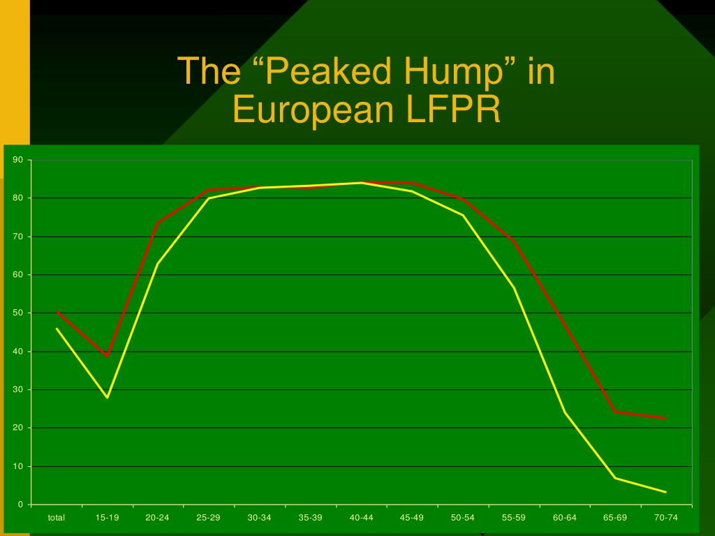 "The ""Peaked Hump"" in"