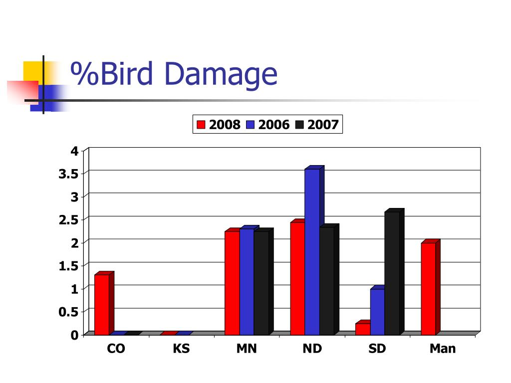%Bird Damage
