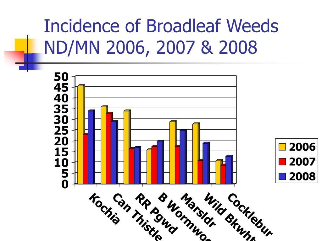 Incidence of Broadleaf Weeds ND/MN 2006, 2007 & 2008