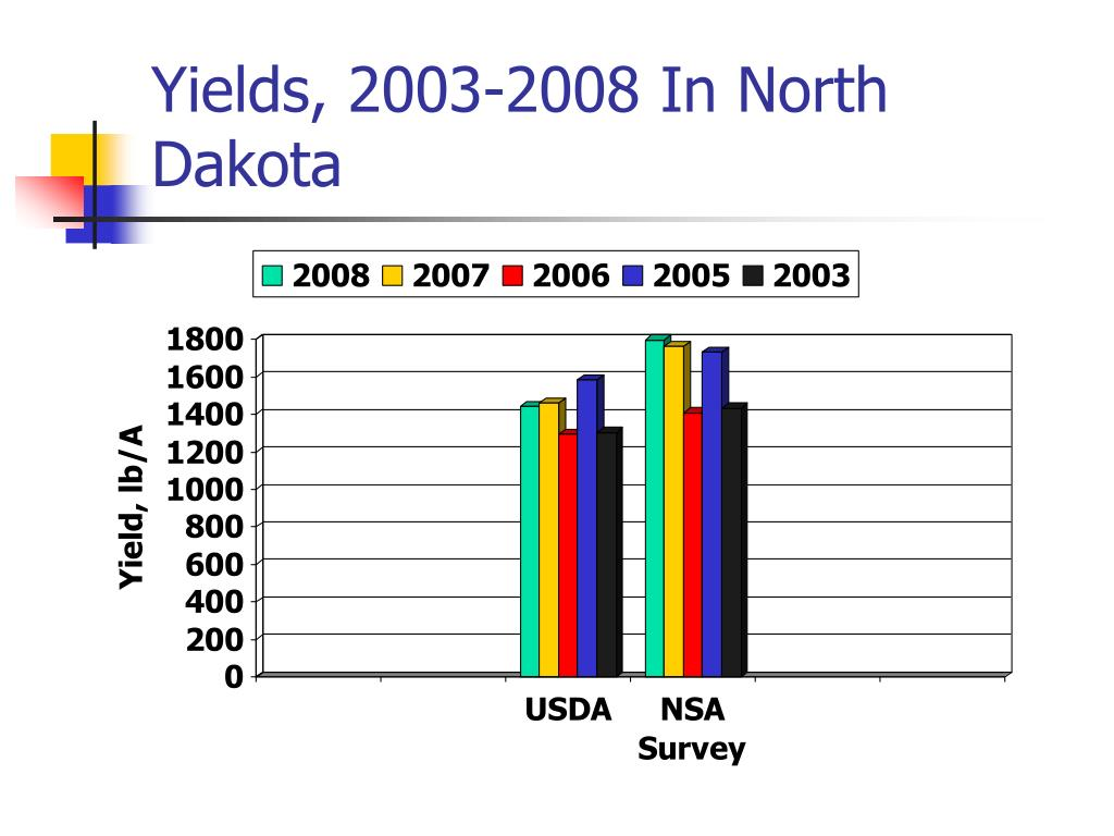 Yields, 2003-2008 In North Dakota