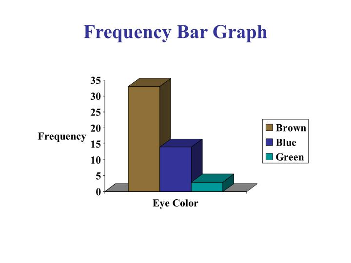 Frequency Bar Graph