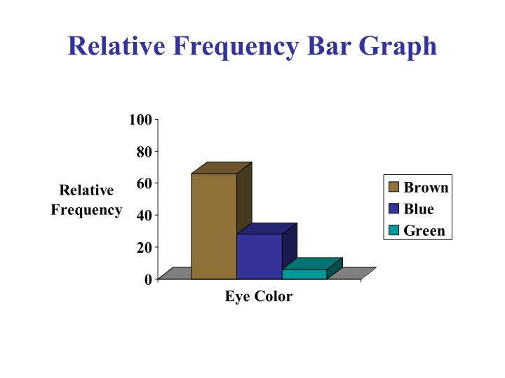 Relative Frequency Bar Graph