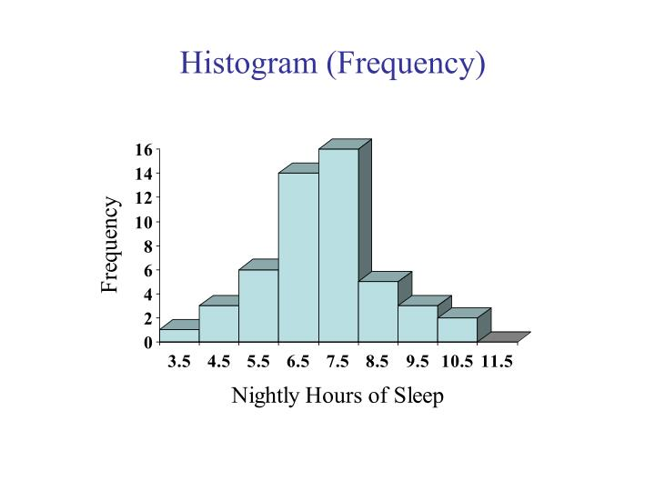 Histogram (Frequency)