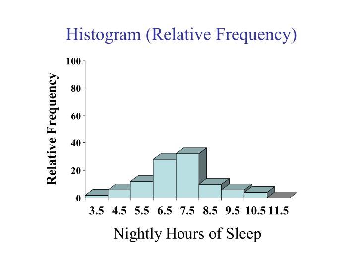 Histogram (Relative Frequency)
