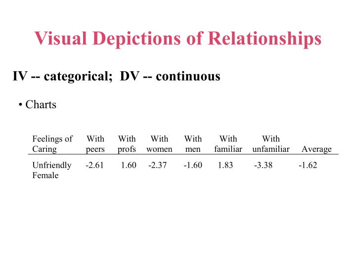 Visual Depictions of Relationships