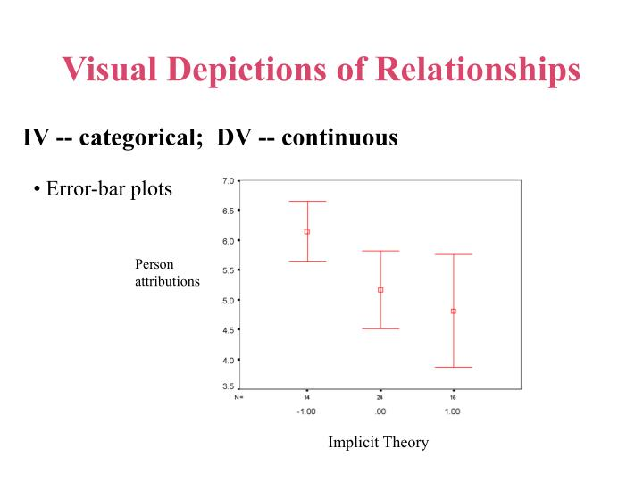 Person attributions