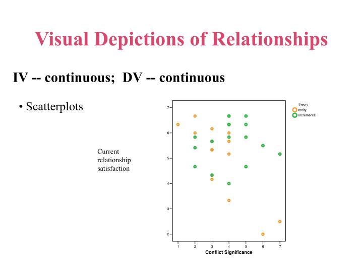 Current relationship satisfaction
