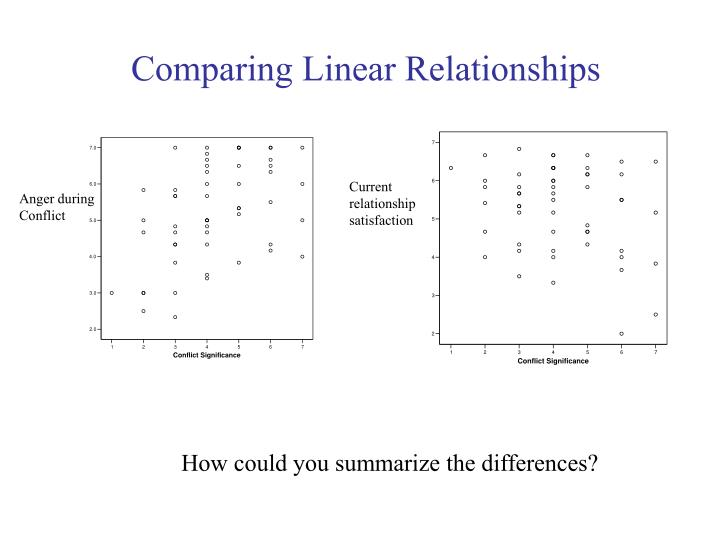 Comparing Linear Relationships