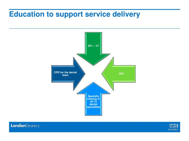 Education to support service delivery