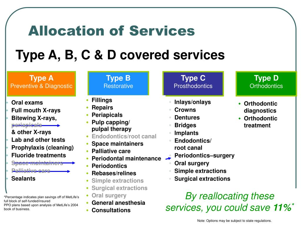 Allocation of Services