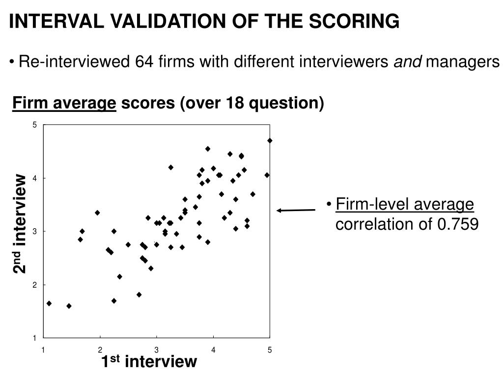 INTERVAL VALIDATION OF THE SCORING