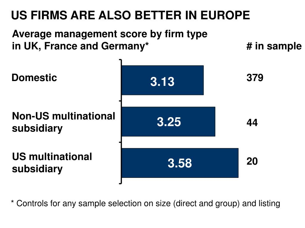 US FIRMS ARE ALSO BETTER IN EUROPE