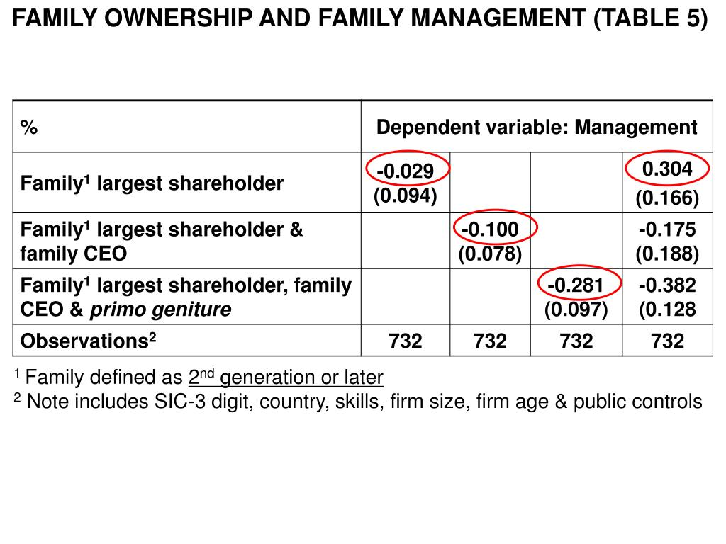 FAMILY OWNERSHIP AND FAMILY MANAGEMENT (TABLE 5)