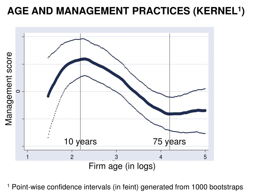 AGE AND MANAGEMENT PRACTICES (KERNEL