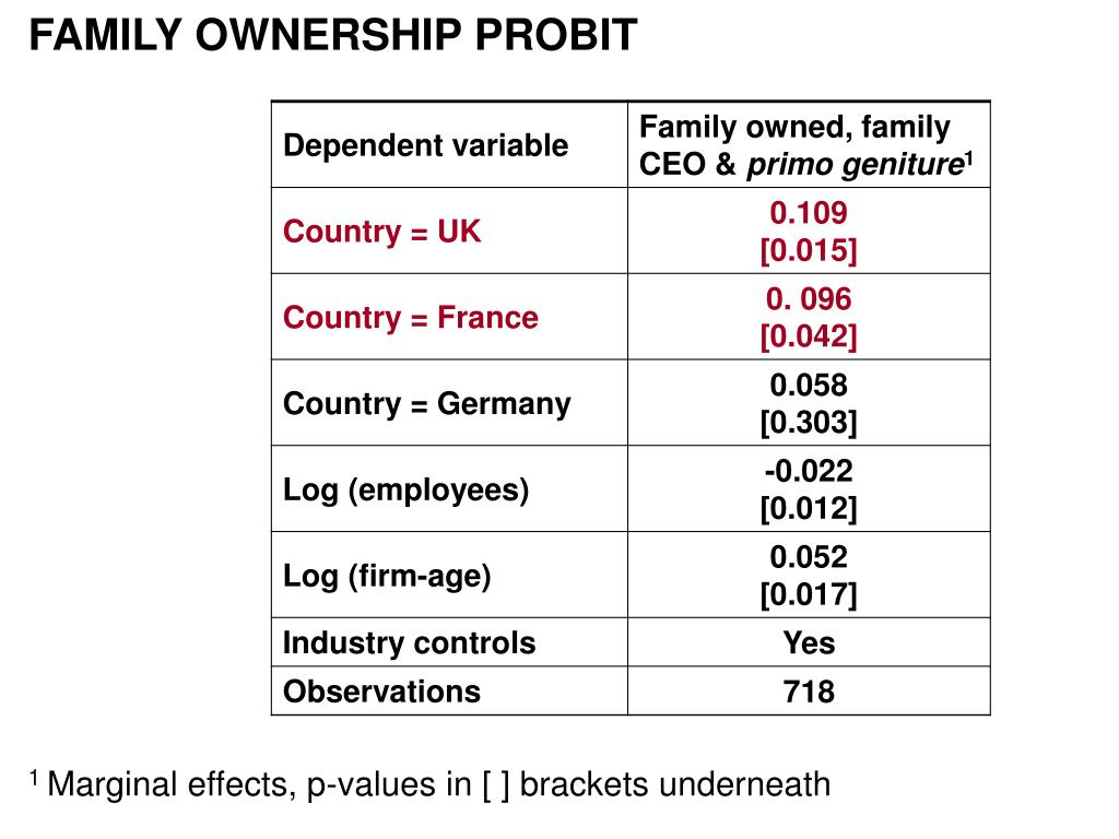 FAMILY OWNERSHIP PROBIT