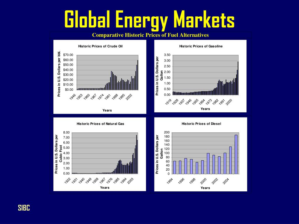 Global Energy Markets