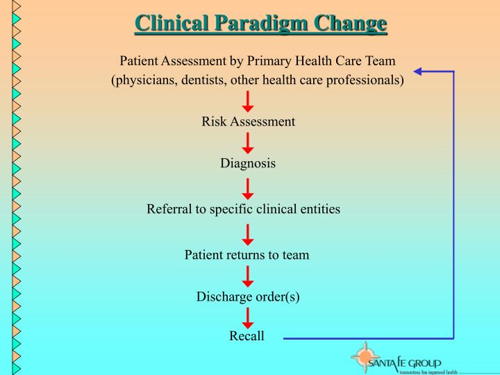 Clinical Paradigm Change