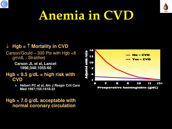 Anemia in CVD