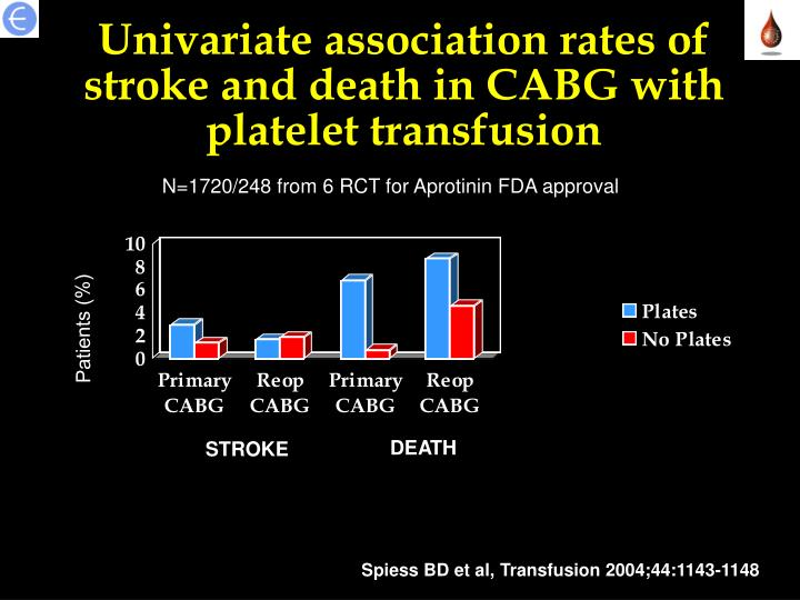 Univariate association rates of stroke and death in CABG with platelet transfusion