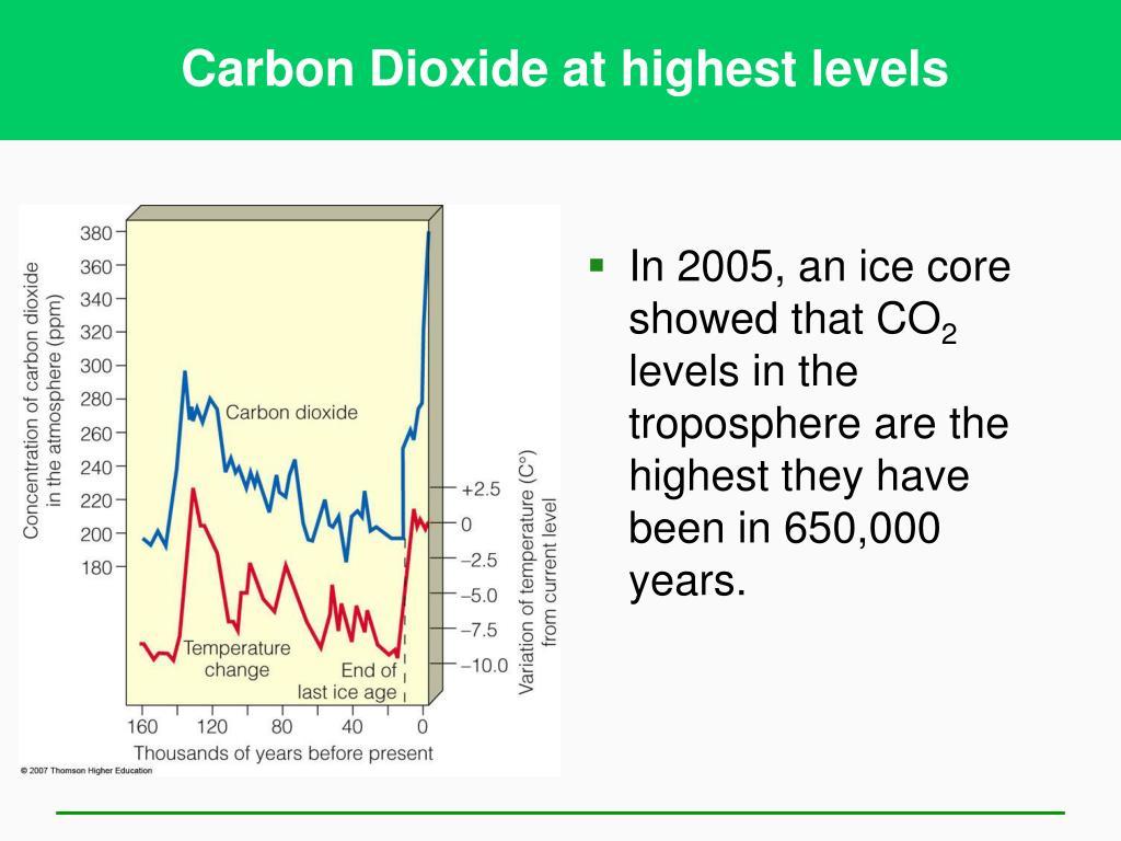 Carbon Dioxide at highest levels