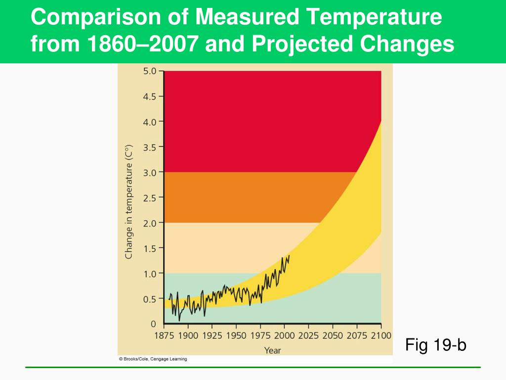 Comparison of Measured Temperature from 1860–2007 and Projected Changes