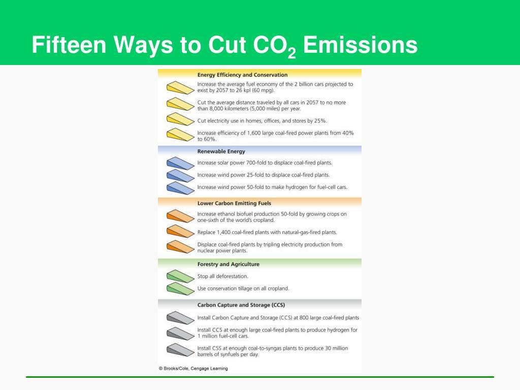 Fifteen Ways to Cut CO