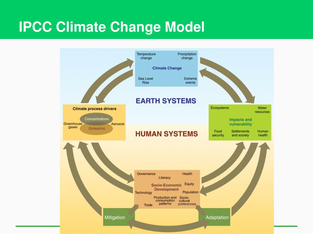 IPCC Climate Change Model