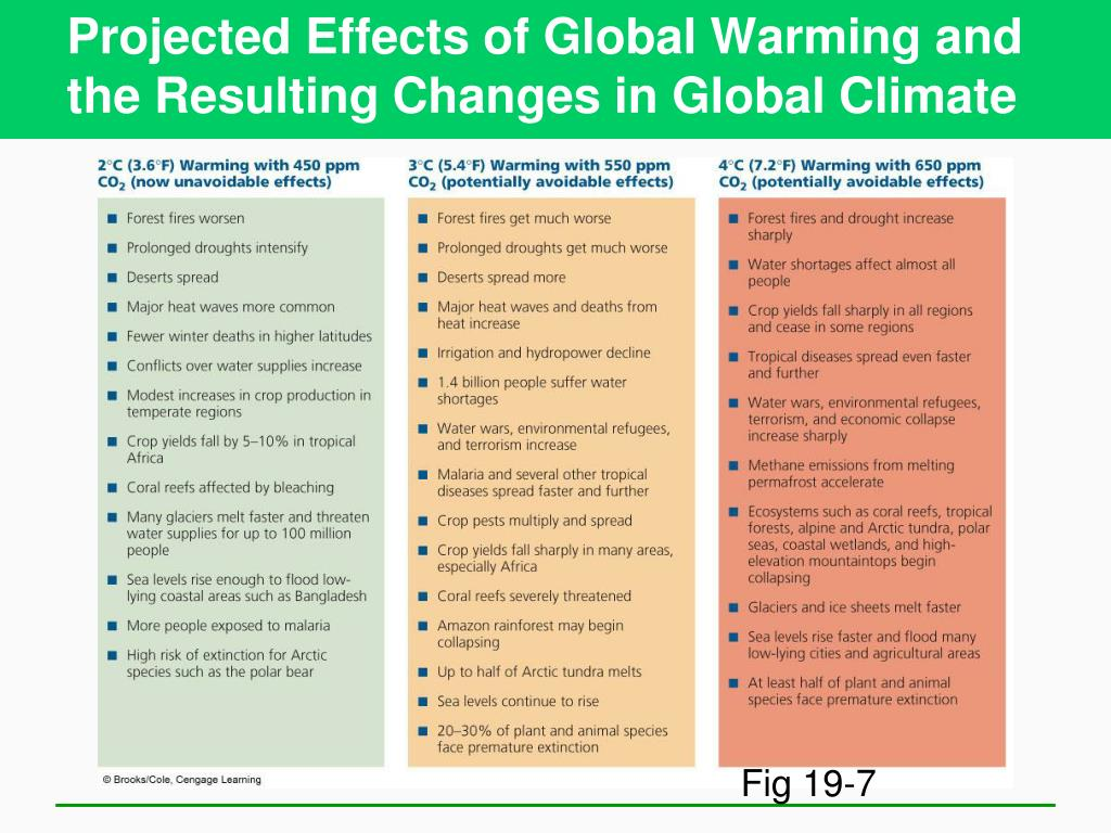 Projected Effects of Global Warming and the Resulting Changes in Global Climate