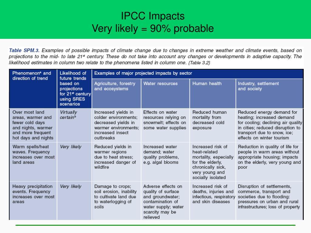 IPCC Impacts